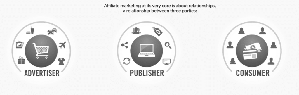 Relation Between Advertiser, Publisher and Consumer