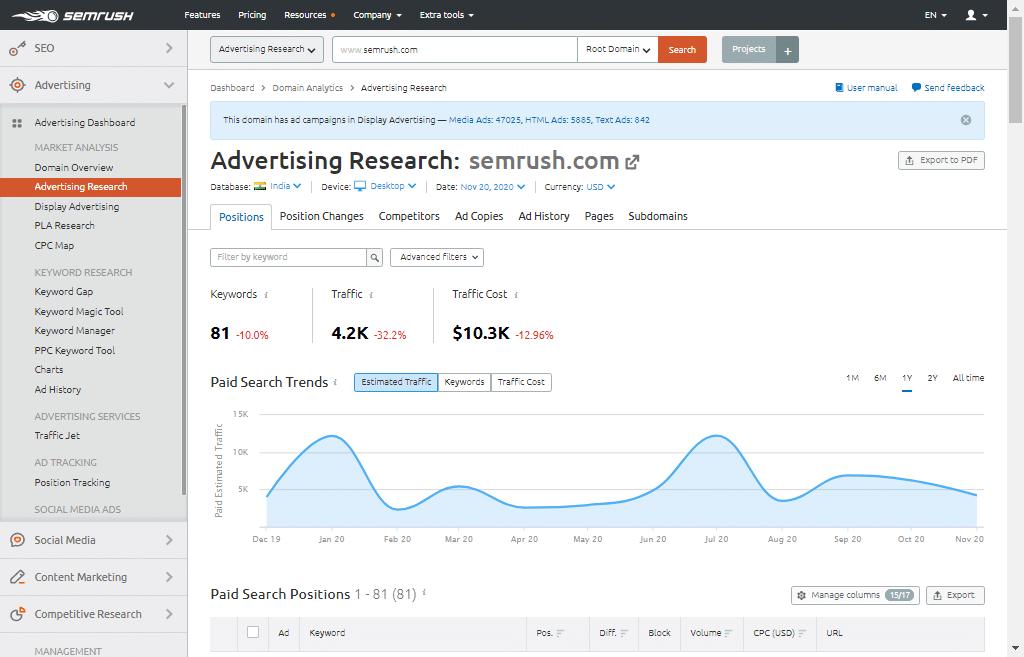Advertising Research through Semrush
