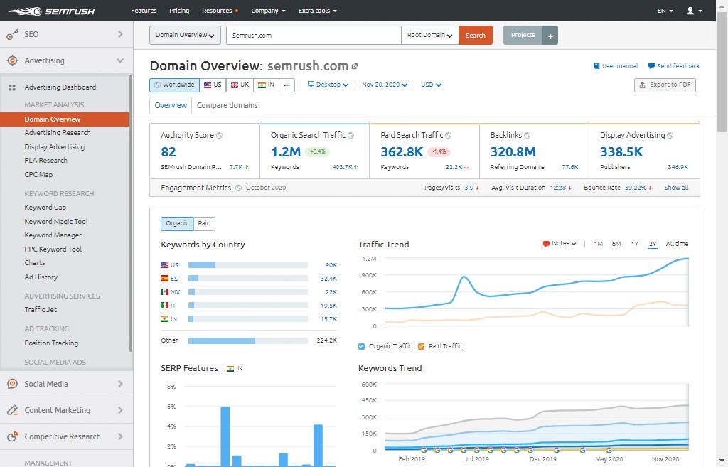 Domain Overview for Advertiser by Semrush