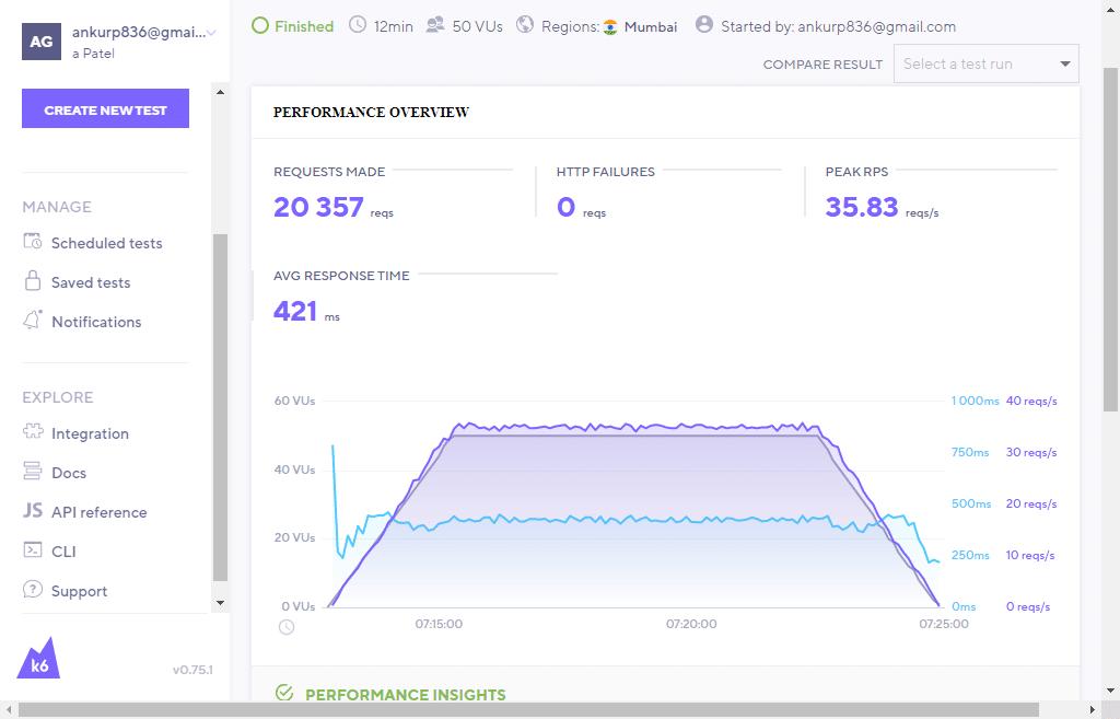 load test of cloudways server