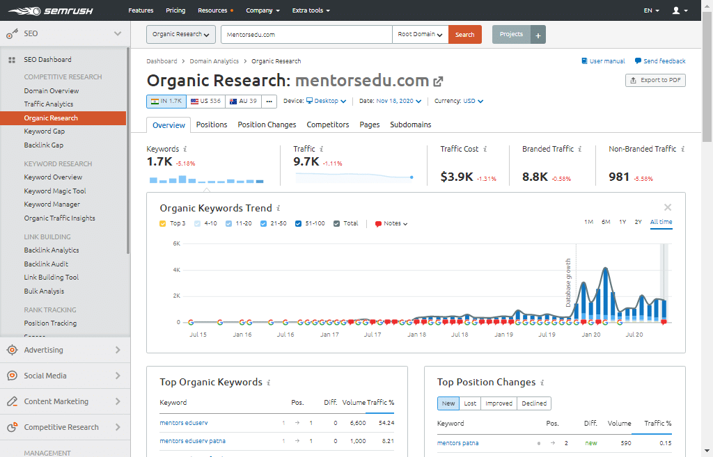 Organic Traffic Research With Mentors