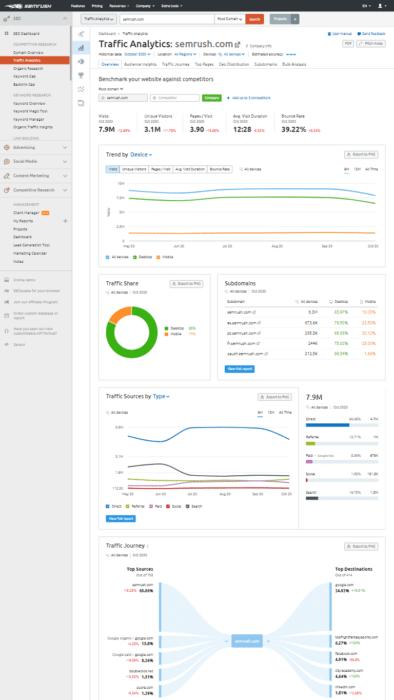 Traffic Analytics Semrush