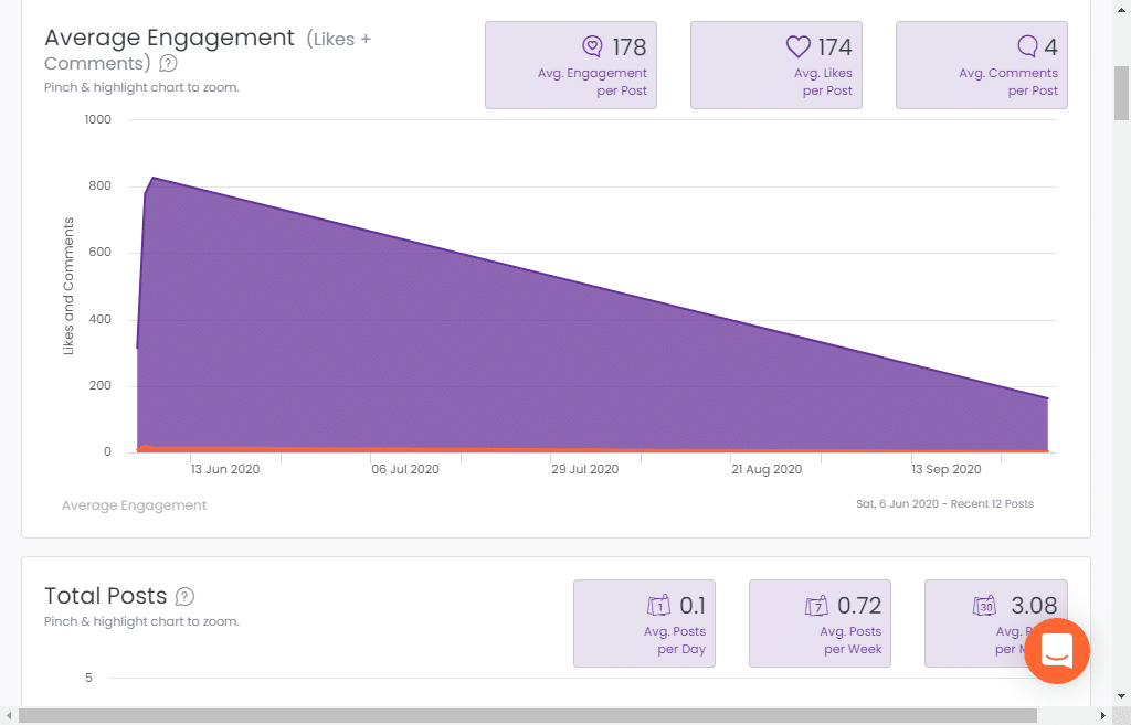 Analisa.io average Ingagement of Instagram