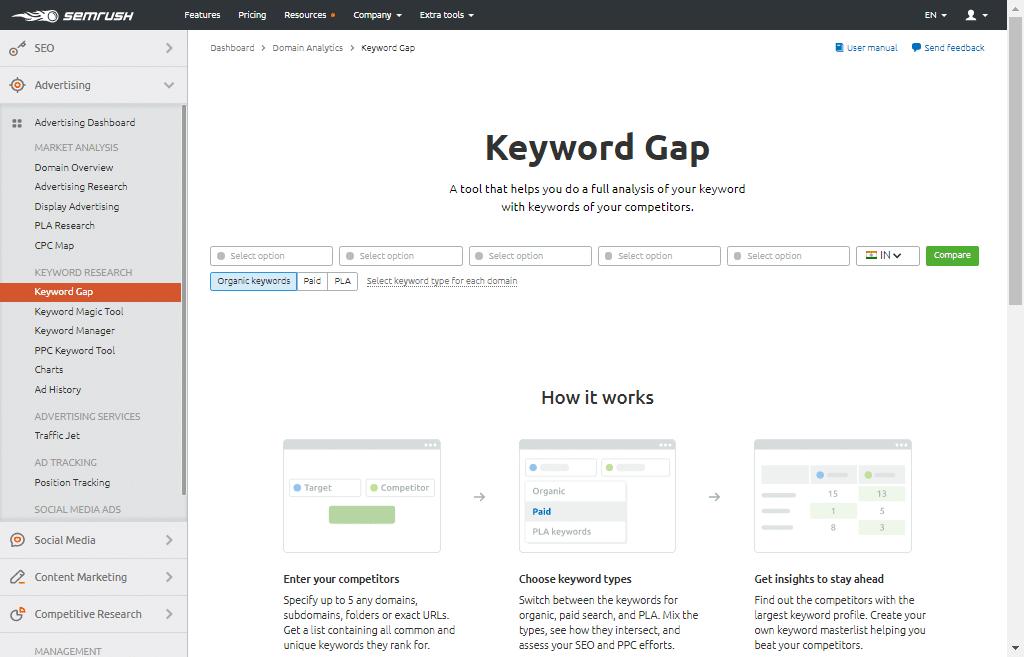 Keyword Gap