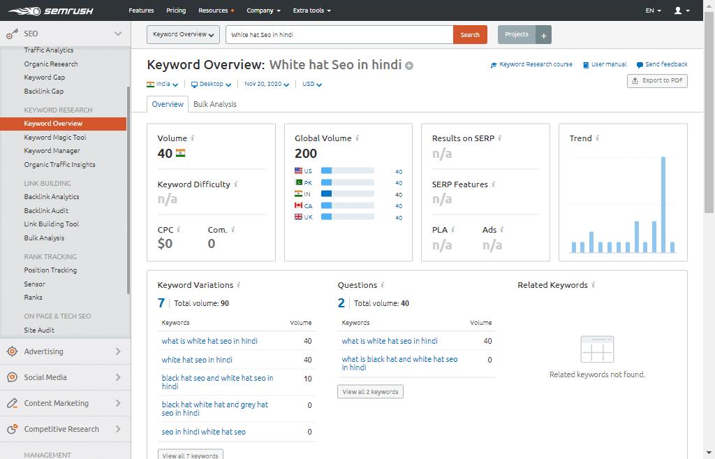 White Hat SEO Keyword Overview SEmrush