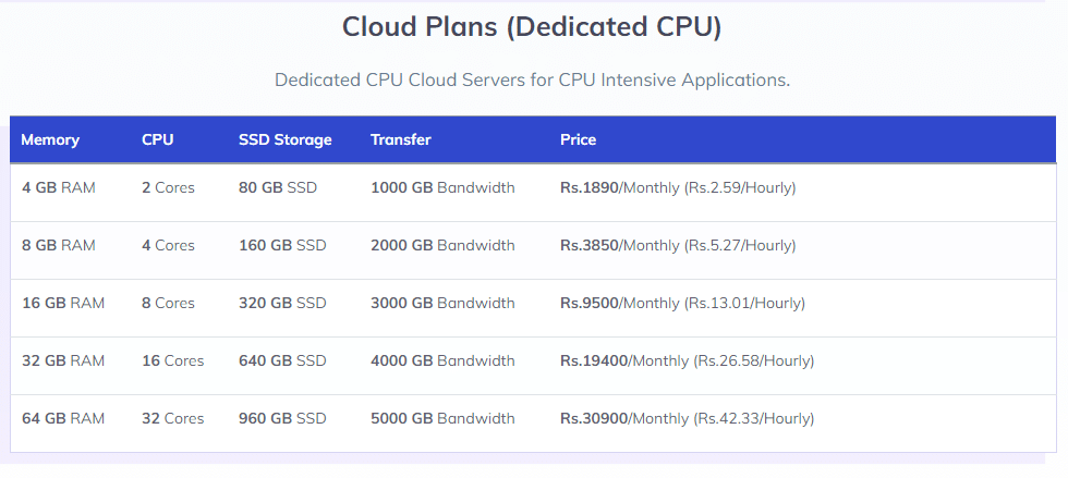 Microhost Dedicated CPU Cloud Plans