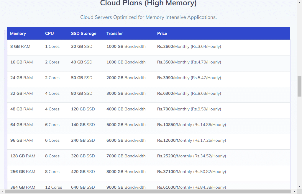 Microhost High Memory Cloud Plans