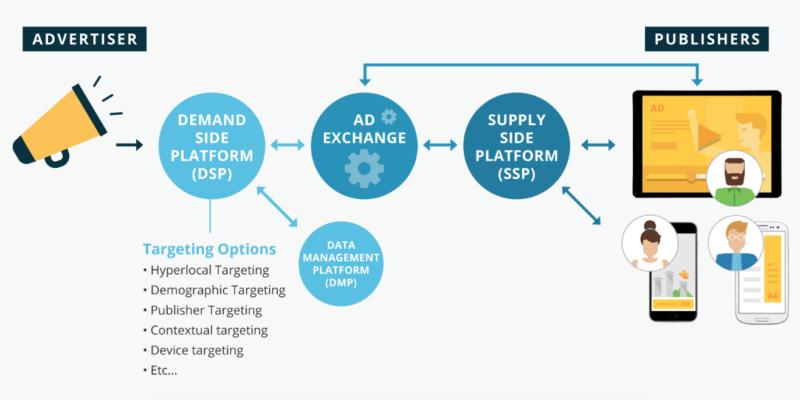 SSP ad network