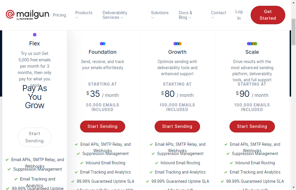 Mailgun pricing review