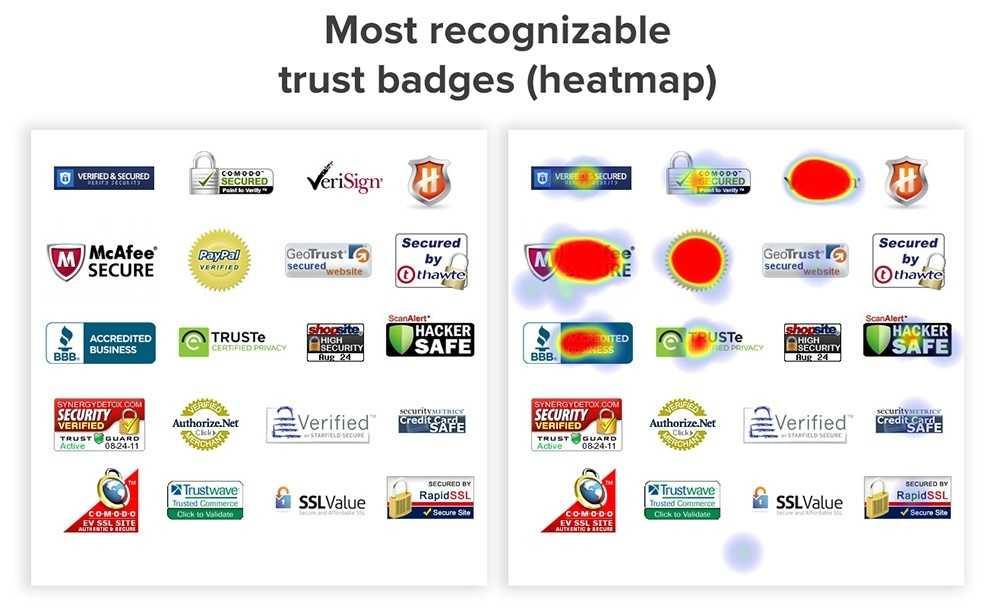 trust badges heatmap source Shopify